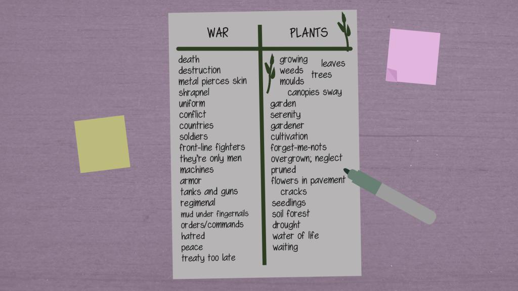 Word association list
